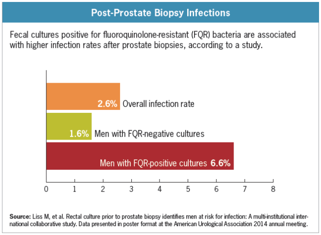 Sorry, not Penetration of fluoroquinolones into prostate