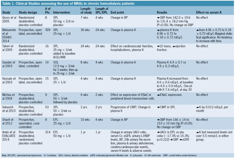 100 original papers nursing case study renal failure