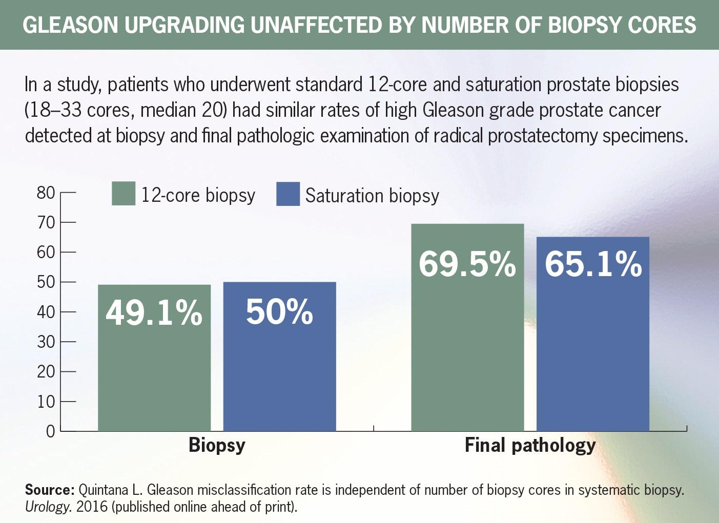 Saturation Prostate Biopsy Not Better