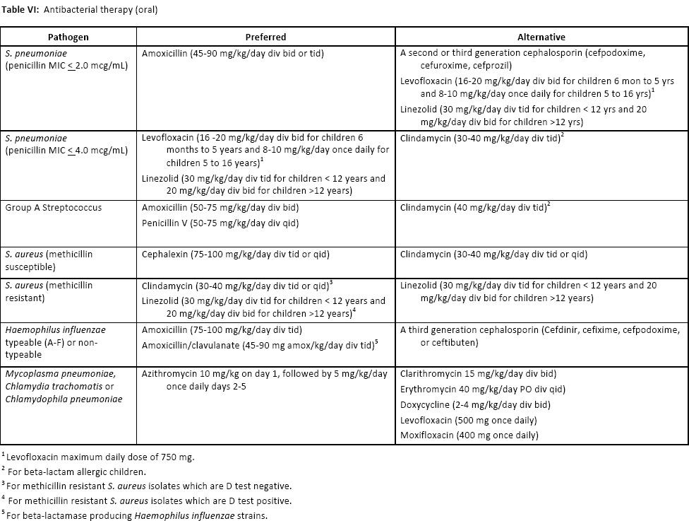 Azithromycin for chlamydia trachomatis igm