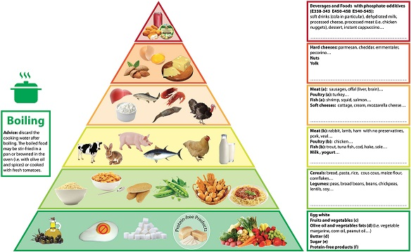 Phosphorus Pyramid For Ckd Provides Diet Advice Renal
