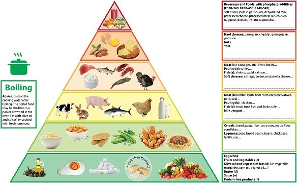 Reducing dietary phosphorus is challenging, so researchers have developed a food pyramid for CKD and dialysis patients. D'Alessandro, C, et al. BMC Nephrology, 2015, 16:9; doi: 10.1186/1471-2369-16-9