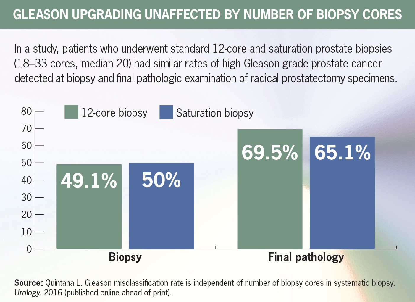 Detection of high Gleason grade tumors is not significantly improved versus standard 12-core biopsy.