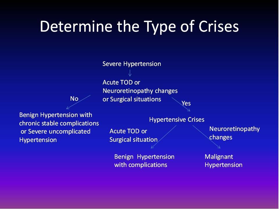 Hypertension: Hypertension crisis (Hypertension ...