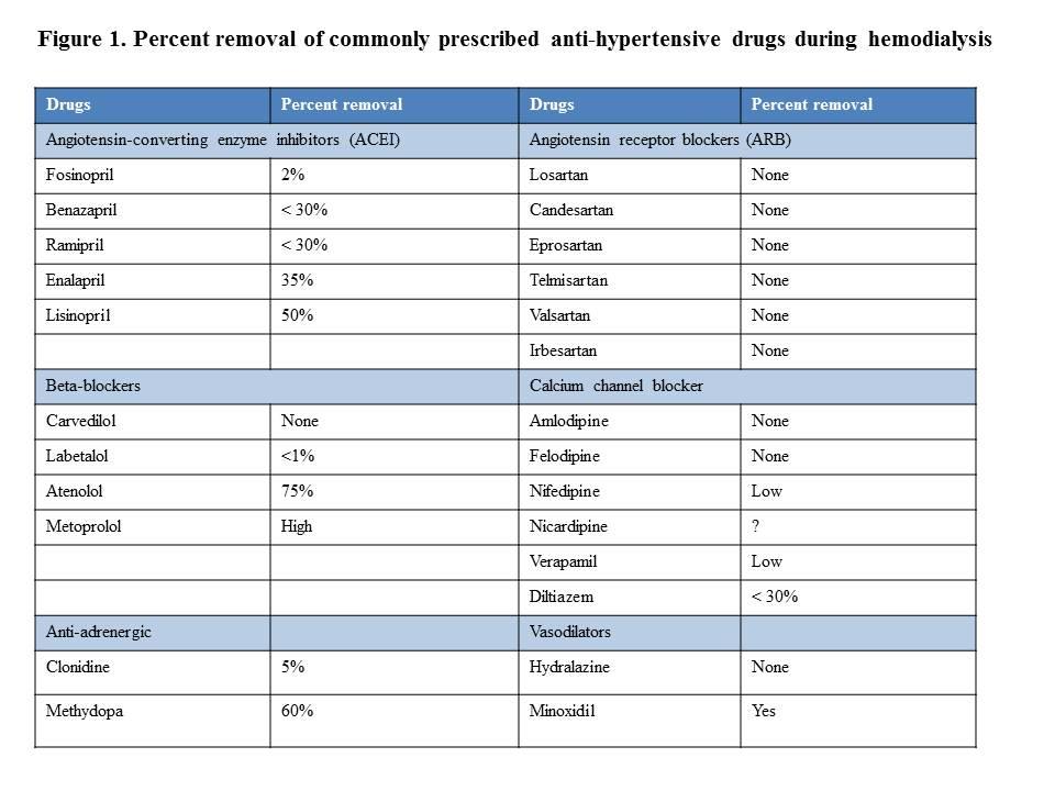 hemodialysis  acute complications